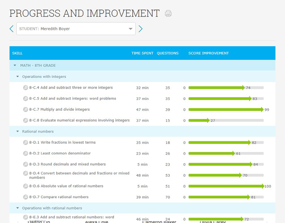 IXL - Analytics information