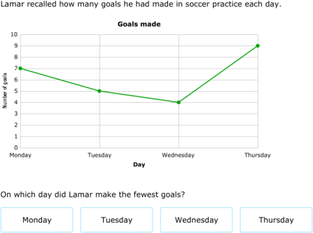IXL - Interpret line graphs (Grade 6 math practice)