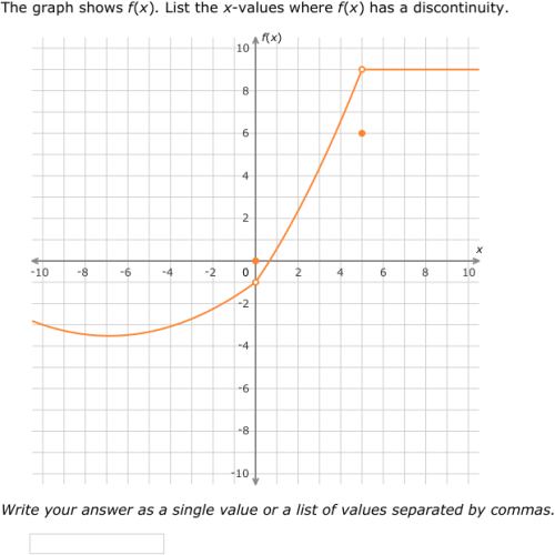 how to find points of discontinuity calculus
