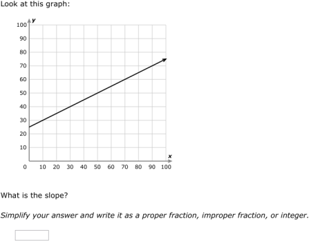 Ixl Slope Intercept Form Write An Equation From A Graph Grade