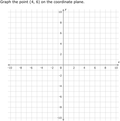 ixl | coordinate plane review | grade 7 math